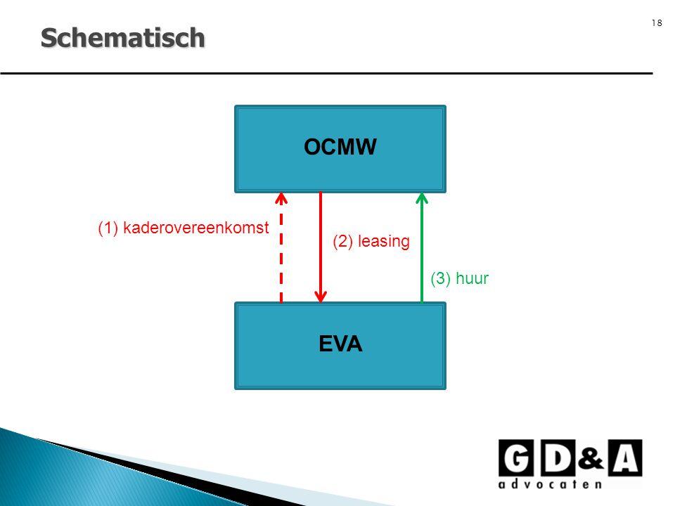 18 Schematisch OCMW EVA (1) kaderovereenkomst (2) leasing (3) huur
