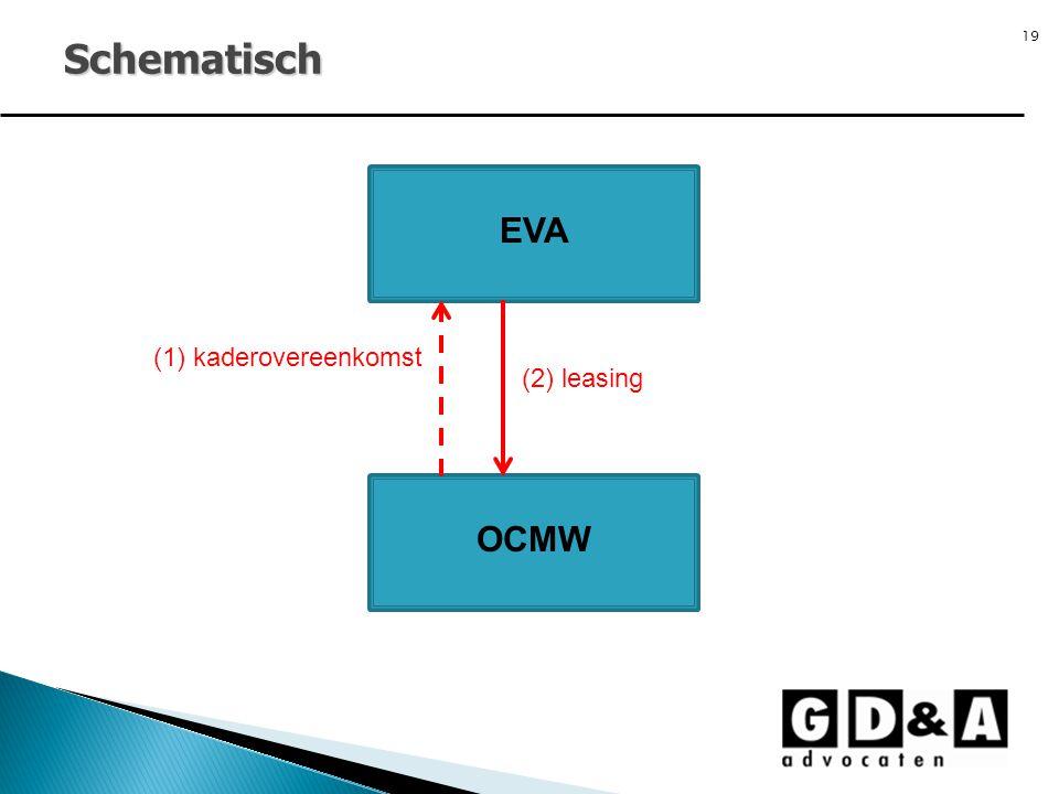 19 Schematisch EVA OCMW (1) kaderovereenkomst (2) leasing