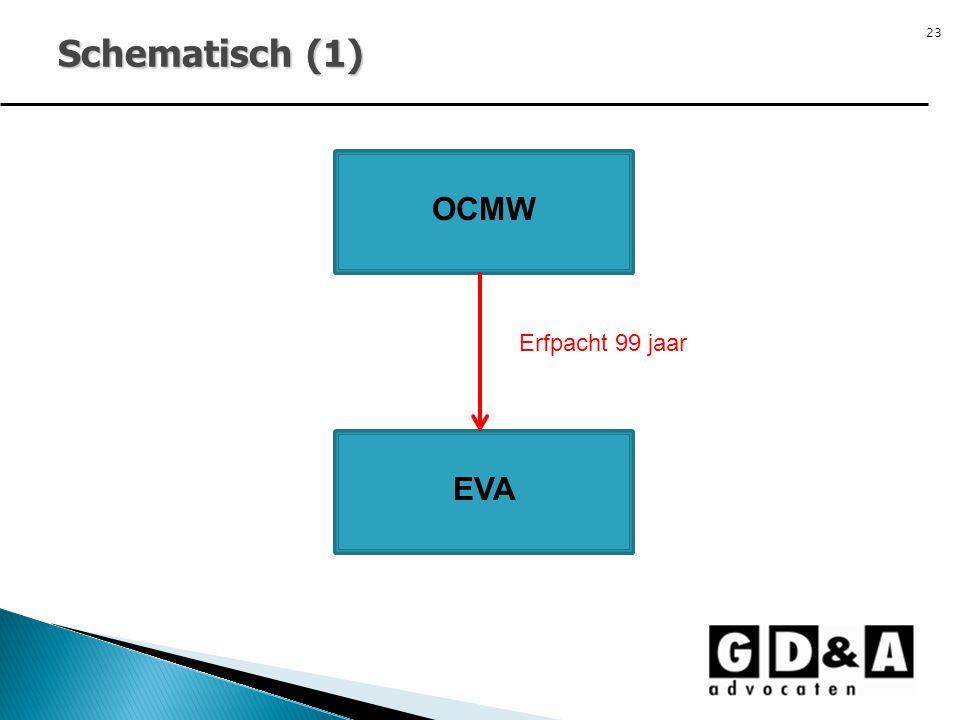 23 Schematisch (1) OCMW EVA Erfpacht 99 jaar