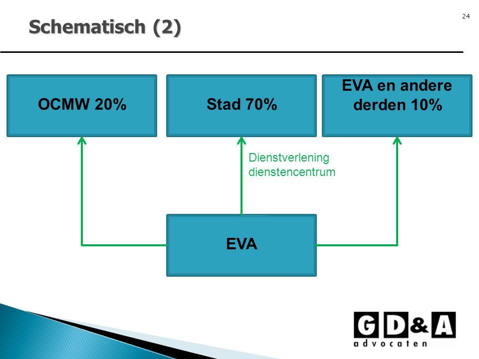 24 Schematisch (2) Stad 70% EVA Dienstverlening dienstencentrum OCMW 20% EVA en andere derden 10%