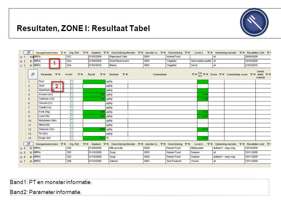 Resultaten, ZONE I: Resultaat Tabel Band1: PT en monster informatie. Band2: Parameter informatie.