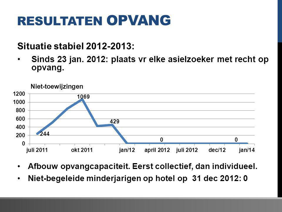RESULTATEN OPVANG Situatie stabiel 2012-2013: Sinds 23 jan. 2012: plaats vr elke asielzoeker met recht op opvang. Afbouw opvangcapaciteit. Eerst colle