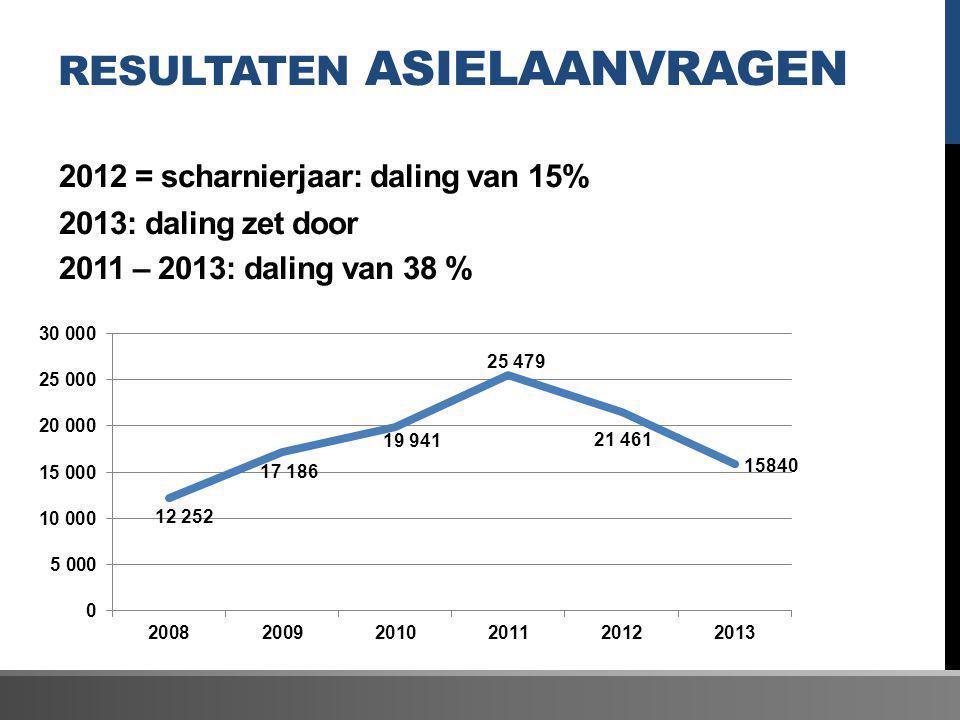 RESULTATEN ASIELAANVRAGEN 2012 = scharnierjaar: daling van 15% 2013: daling zet door 2011 – 2013: daling van 38 %