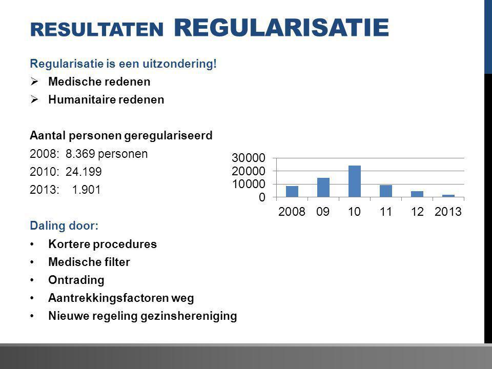 RESULTATEN REGULARISATIE Regularisatie is een uitzondering!  Medische redenen  Humanitaire redenen Aantal personen geregulariseerd 2008: 8.369 perso