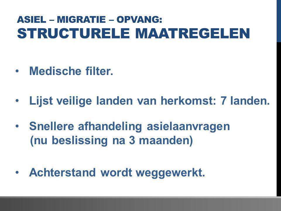 ASIEL – MIGRATIE – OPVANG: STRUCTURELE MAATREGELEN Medische filter. Lijst veilige landen van herkomst: 7 landen. Snellere afhandeling asielaanvragen (