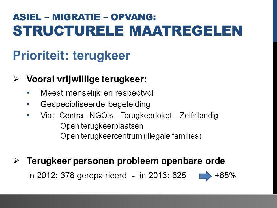 ASIEL – MIGRATIE – OPVANG: STRUCTURELE MAATREGELEN Prioriteit: terugkeer  Vooral vrijwillige terugkeer: Meest menselijk en respectvol Gespecialiseerd