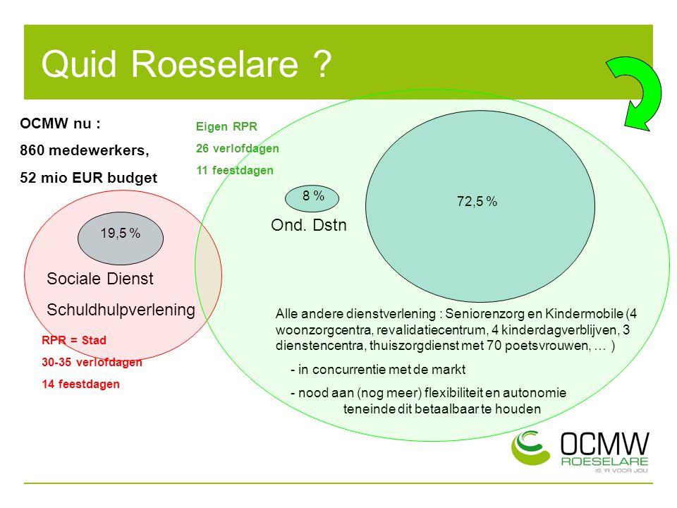 Quid Roeselare ? OCMW nu : 860 medewerkers, 52 mio EUR budget Sociale Dienst Schuldhulpverlening Alle andere dienstverlening : Seniorenzorg en Kinderm