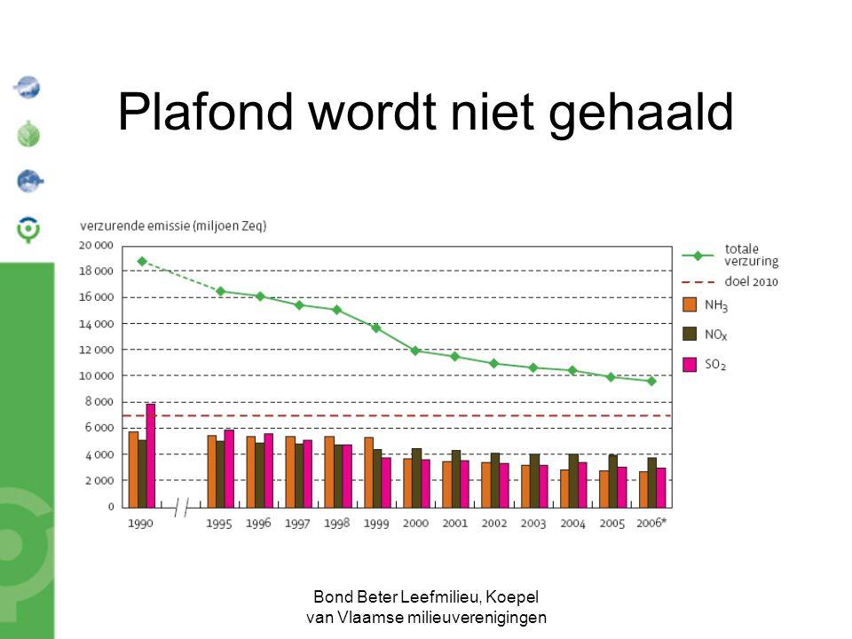 Bond Beter Leefmilieu, Koepel van Vlaamse milieuverenigingen Plafond wordt niet gehaald