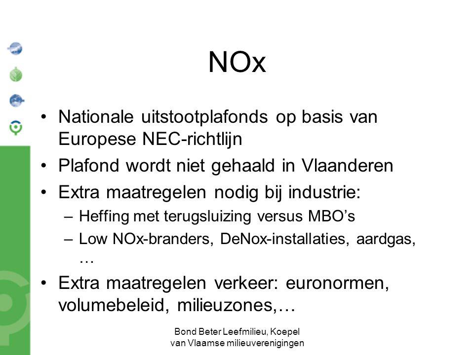 Bond Beter Leefmilieu, Koepel van Vlaamse milieuverenigingen NOx Nationale uitstootplafonds op basis van Europese NEC-richtlijn Plafond wordt niet gehaald in Vlaanderen Extra maatregelen nodig bij industrie: –Heffing met terugsluizing versus MBO's –Low NOx-branders, DeNox-installaties, aardgas, … Extra maatregelen verkeer: euronormen, volumebeleid, milieuzones,…