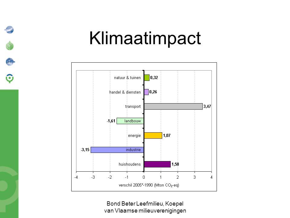 Bond Beter Leefmilieu, Koepel van Vlaamse milieuverenigingen Klimaatimpact