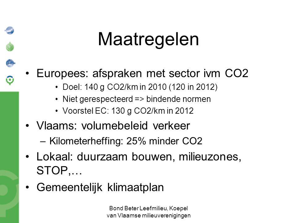 Bond Beter Leefmilieu, Koepel van Vlaamse milieuverenigingen Maatregelen Europees: afspraken met sector ivm CO2 Doel: 140 g CO2/km in 2010 (120 in 2012) Niet gerespecteerd => bindende normen Voorstel EC: 130 g CO2/km in 2012 Vlaams: volumebeleid verkeer –Kilometerheffing: 25% minder CO2 Lokaal: duurzaam bouwen, milieuzones, STOP,… Gemeentelijk klimaatplan