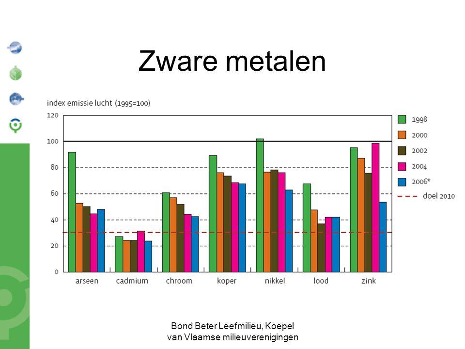 Bond Beter Leefmilieu, Koepel van Vlaamse milieuverenigingen Zware metalen