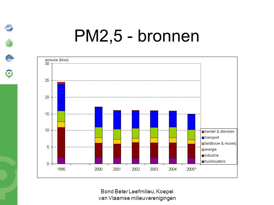 Bond Beter Leefmilieu, Koepel van Vlaamse milieuverenigingen PM2,5 - bronnen