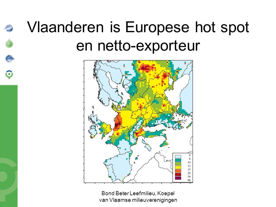 Bond Beter Leefmilieu, Koepel van Vlaamse milieuverenigingen Vlaanderen is Europese hot spot en netto-exporteur