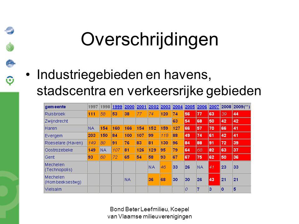 Bond Beter Leefmilieu, Koepel van Vlaamse milieuverenigingen Overschrijdingen Industriegebieden en havens, stadscentra en verkeersrijke gebieden