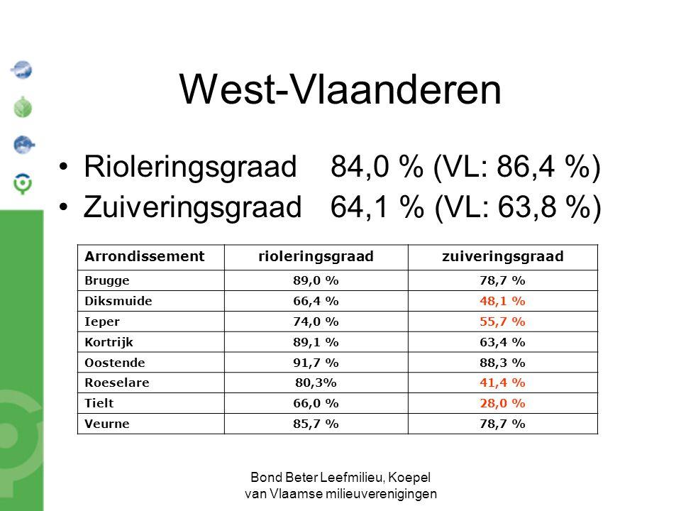 Bond Beter Leefmilieu, Koepel van Vlaamse milieuverenigingen West-Vlaanderen Rioleringsgraad 84,0 % (VL: 86,4 %) Zuiveringsgraad 64,1 % (VL: 63,8 %) A