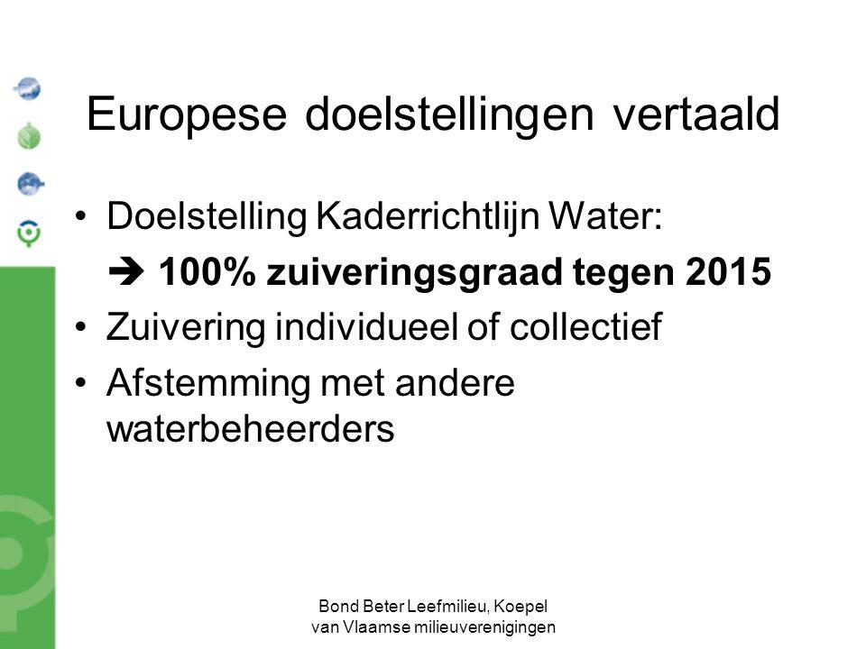 Bond Beter Leefmilieu, Koepel van Vlaamse milieuverenigingen Europese doelstellingen vertaald Doelstelling Kaderrichtlijn Water:  100% zuiveringsgraa