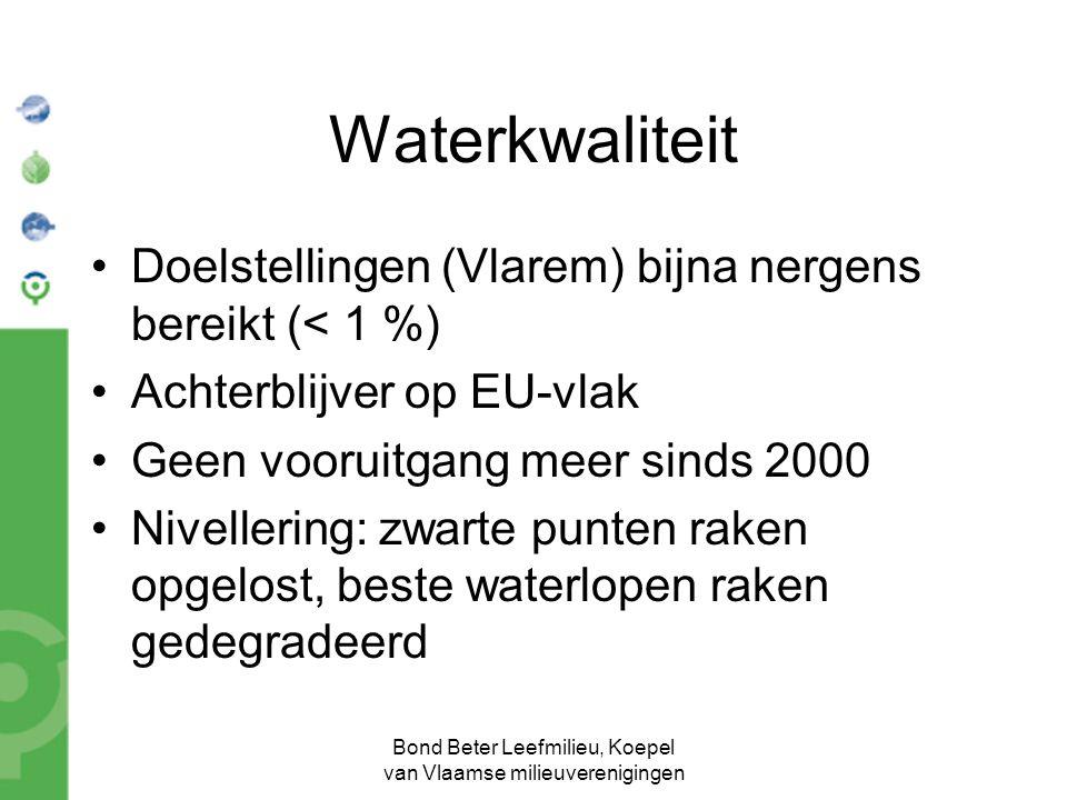 Bond Beter Leefmilieu, Koepel van Vlaamse milieuverenigingen Waterkwaliteit Doelstellingen (Vlarem) bijna nergens bereikt (< 1 %) Achterblijver op EU-