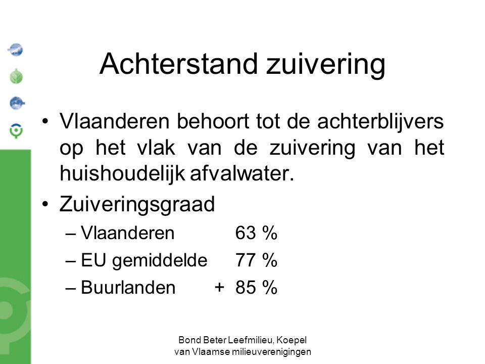 Bond Beter Leefmilieu, Koepel van Vlaamse milieuverenigingen Achterstand zuivering Vlaanderen behoort tot de achterblijvers op het vlak van de zuiveri