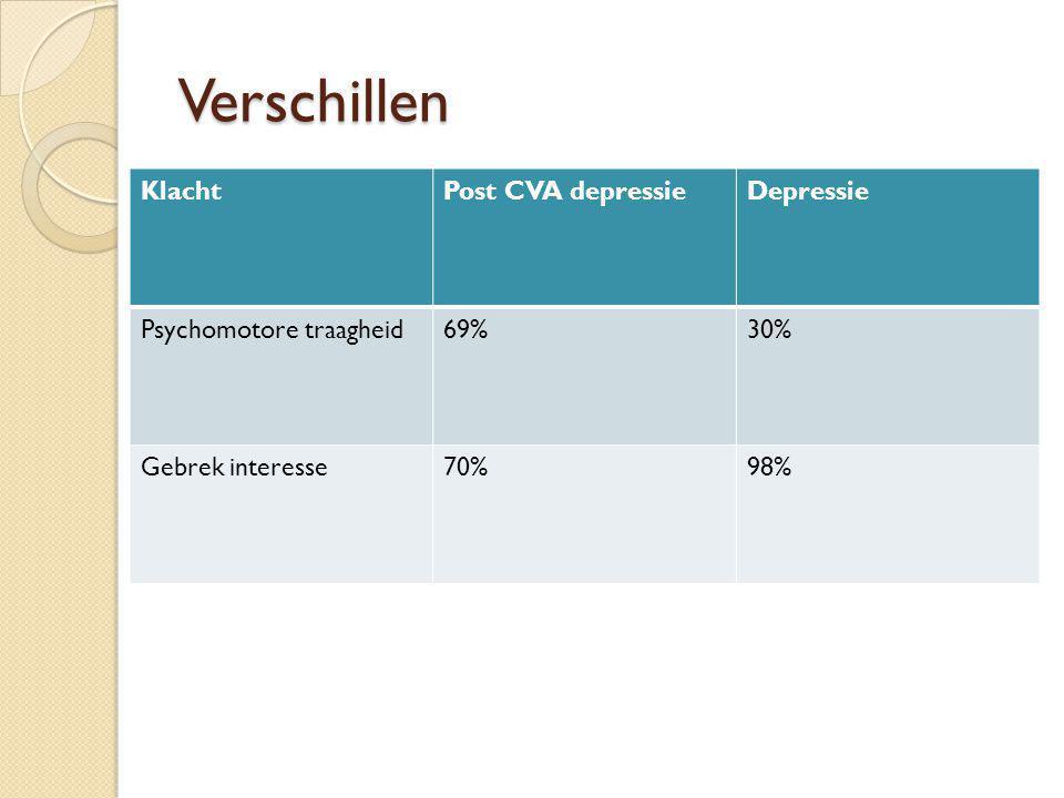Verschillen KlachtPost CVA depressieDepressie Psychomotore traagheid69%30% Gebrek interesse70%98%