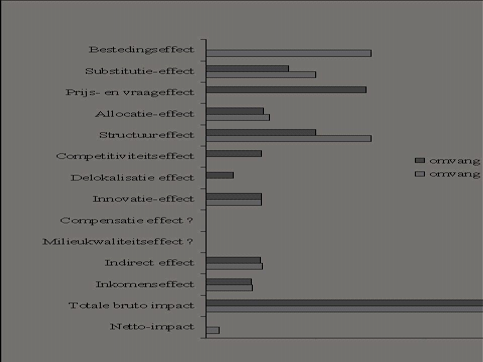 18 2.milieubeleid: jobverlies.  invloed klein maar wellicht positief  geen automatisme .