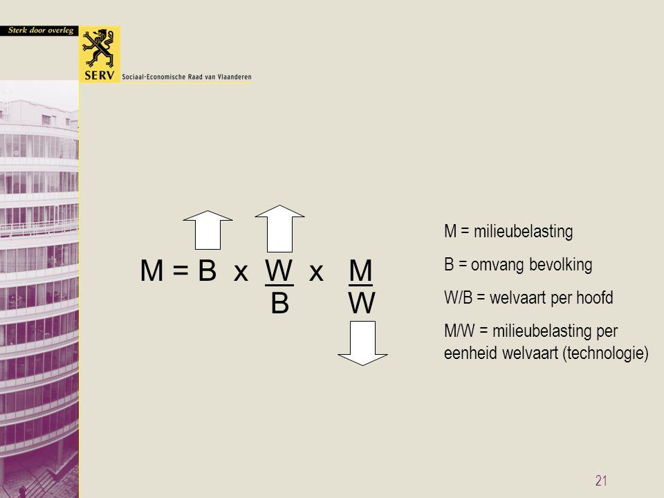 21 M = milieubelasting B = omvang bevolking W/B = welvaart per hoofd M/W = milieubelasting per eenheid welvaart (technologie) M = B x W x M B W