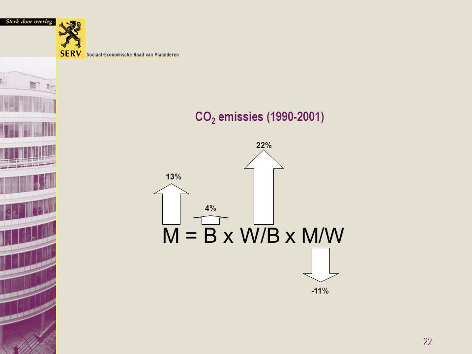 22 M = B x W/B x M/W 4% 22% -11% 13% CO 2 emissies (1990-2001)