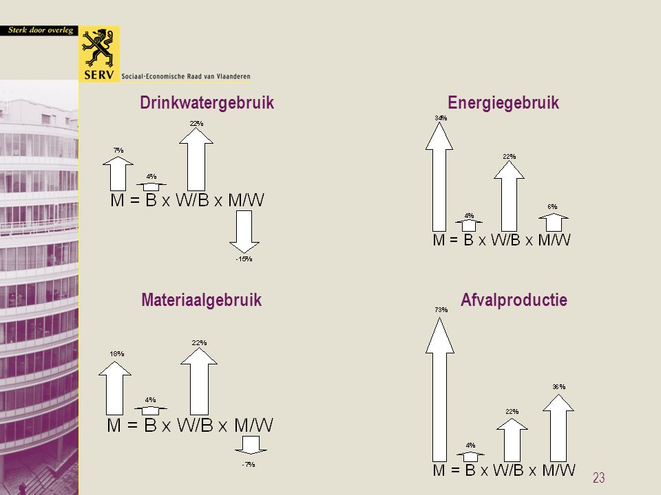 23 Drinkwatergebruik Materiaalgebruik Energiegebruik Afvalproductie