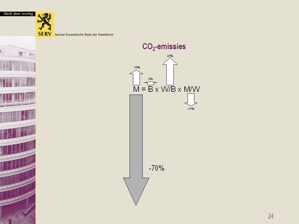 24 CO 2 -emissies