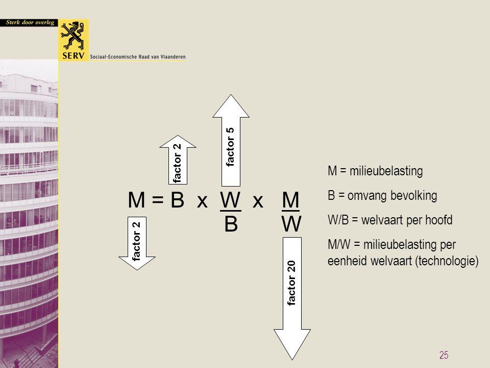 25 M = milieubelasting B = omvang bevolking W/B = welvaart per hoofd M/W = milieubelasting per eenheid welvaart (technologie) M = B x W x M B W factor 2 factor 5 factor 20
