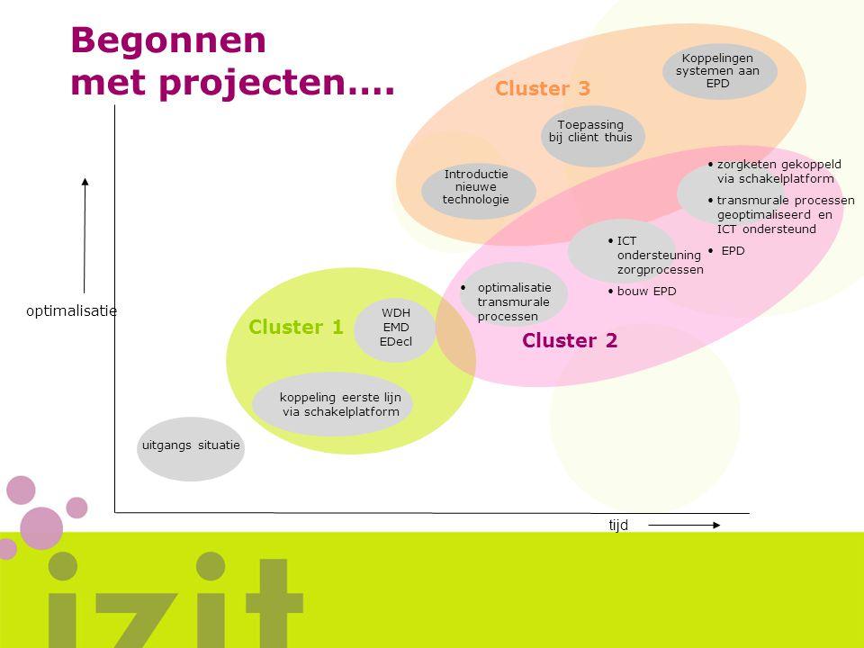 Cluster 3 Introductie nieuwe technologie Toepassing bij cliënt thuis Koppelingen systemen aan EPD Begonnen met projecten…. optimalisatie tijd uitgangs