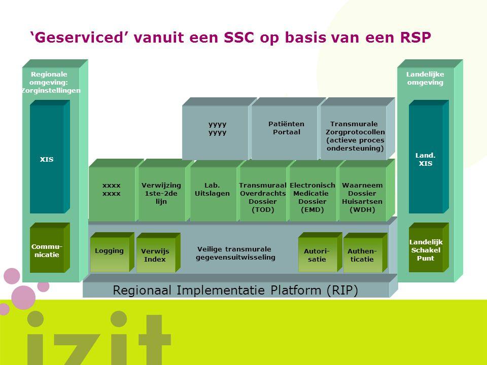 ELS (Eerste Lijns Server) Veilige transmurale gegevensuitwisseling Regionaal Implementatie Platform (RIP) 'Geserviced' vanuit een SSC op basis van een