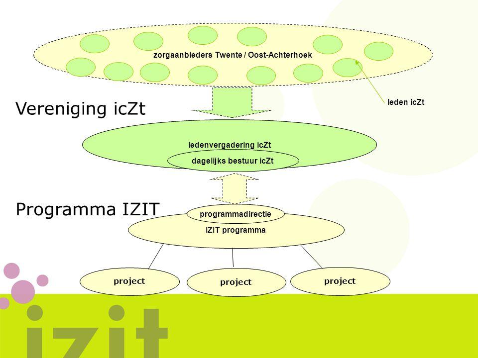 zorgaanbieders Twente / Oost-Achterhoek ledenvergadering icZt dagelijks bestuur icZt IZIT programma programmadirectie leden icZt Vereniging icZt Progr
