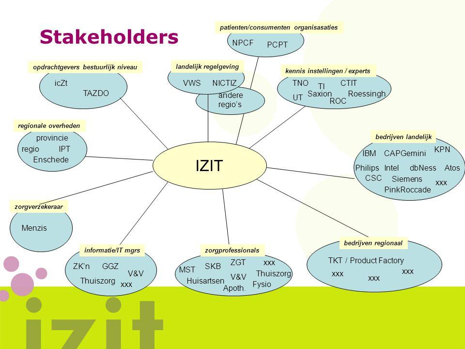 Stakeholders Atos provincie Enschede regioIPT TNO TI UT Saxion ROC Roessingh Menzis opdrachtgevers bestuurlijk niveau ZGT ZK'n Thuiszorg GGZ V&V CTIT