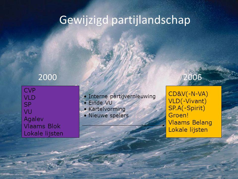 Gewijzigd partijlandschap 2000 2006 2 CVP VLD SP VU Agalev Vlaams Blok Lokale lijsten CD&V(-N-VA) VLD(-Vivant) SP.A(-Spirit) Groen! Vlaams Belang Loka