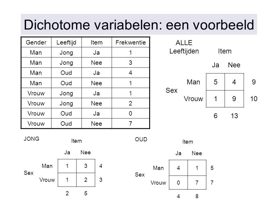 Dichotome variabelen: een voorbeeld GenderLeeftijdItemFrekwentie ManJongJa1 ManJongNee3 ManOudJa4 ManOudNee1 VrouwJongJa1 VrouwJongNee2 VrouwOudJa0 Vr