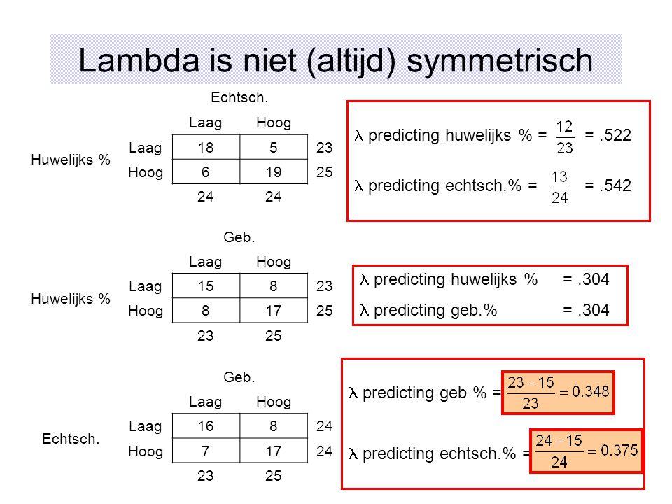 predicting geb % = predicting echtsch.% = Lambda is niet (altijd) symmetrisch Echtsch. LaagHoog Huwelijks % Laag18523 Hoog61925 24 Geb. LaagHoog Huwel