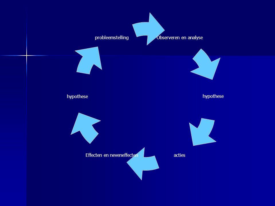 Observeren en analyse hypothese acties Effecten en neveneffecten hypothese probleemstelling