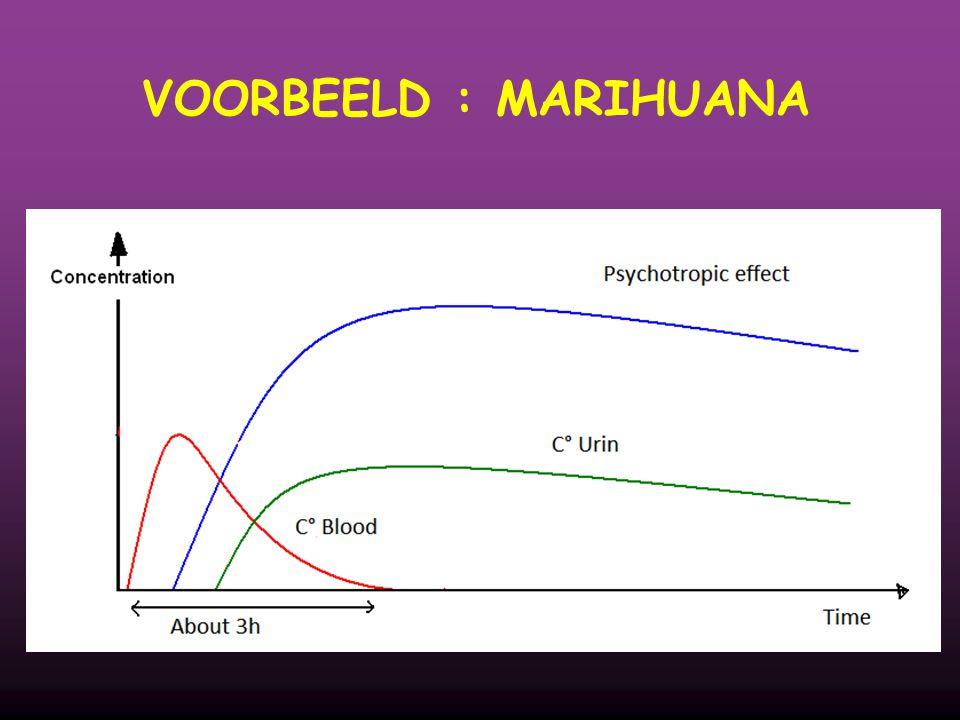 VOORBEELD : MARIHUANA 