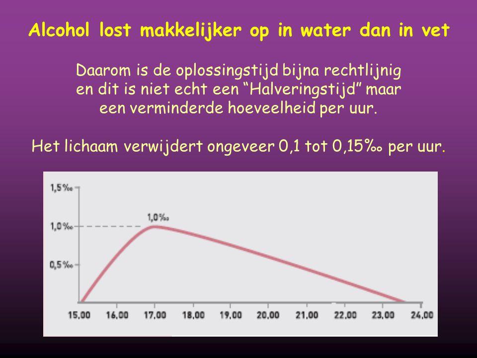 Alcohol lost makkelijker op in water dan in vet Daarom is de oplossingstijd bijna rechtlijnig en dit is niet echt een Halveringstijd maar een verminderde hoeveelheid per uur.
