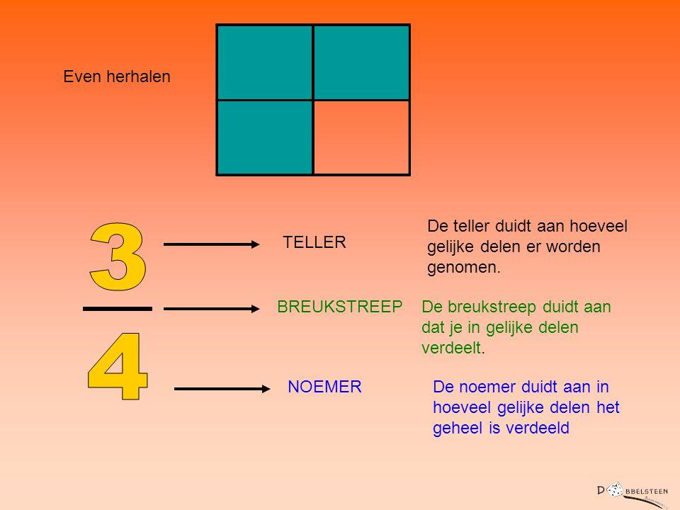 Even herhalen NOEMER BREUKSTREEP TELLER De noemer duidt aan in hoeveel gelijke delen het geheel is verdeeld De teller duidt aan hoeveel gelijke delen