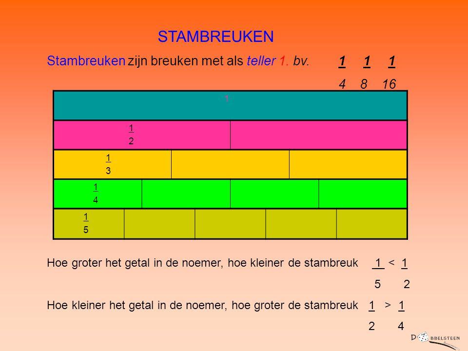 STAMBREUKEN Stambreuken zijn breuken met als teller 1. bv. 1 1 1 4 8 16 1 1 2 1 3 1 4 1 5 Hoe groter het getal in de noemer, hoe kleiner de stambreuk