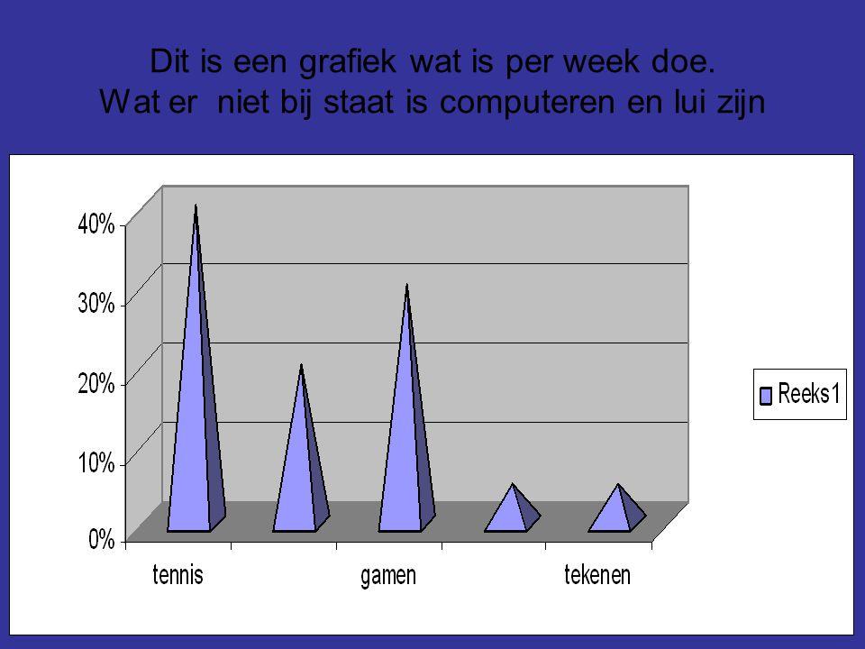 Dit is een grafiek wat is per week doe. Wat er niet bij staat is computeren en lui zijn