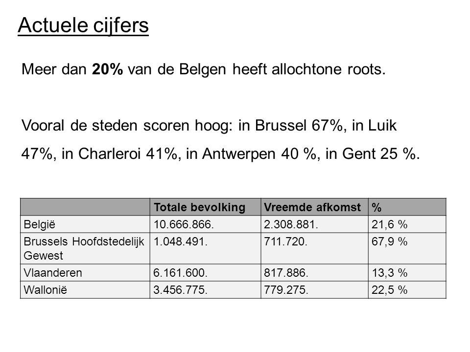 Actuele cijfers Totale bevolkingVreemde afkomst% België10.666.866.2.308.881.21,6 % Brussels Hoofdstedelijk Gewest 1.048.491.711.720.67,9 % Vlaanderen6.161.600.817.886.13,3 % Wallonië3.456.775.779.275.22,5 % Meer dan 20% van de Belgen heeft allochtone roots.