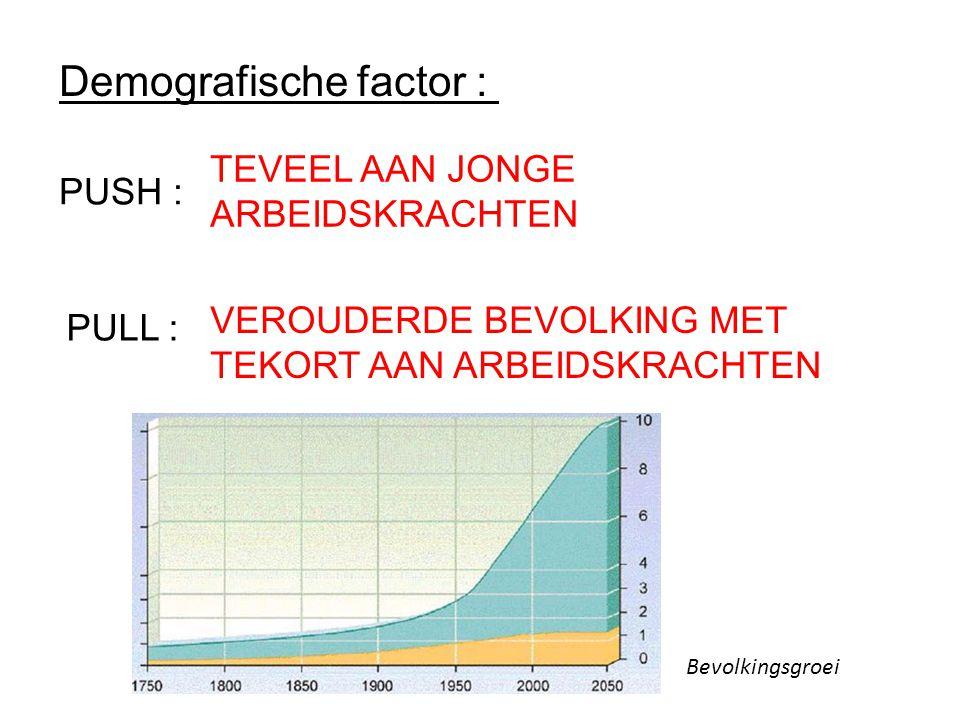 Demografische factor : PUSH : PULL : Bevolkingsgroei TEVEEL AAN JONGE ARBEIDSKRACHTEN VEROUDERDE BEVOLKING MET TEKORT AAN ARBEIDSKRACHTEN