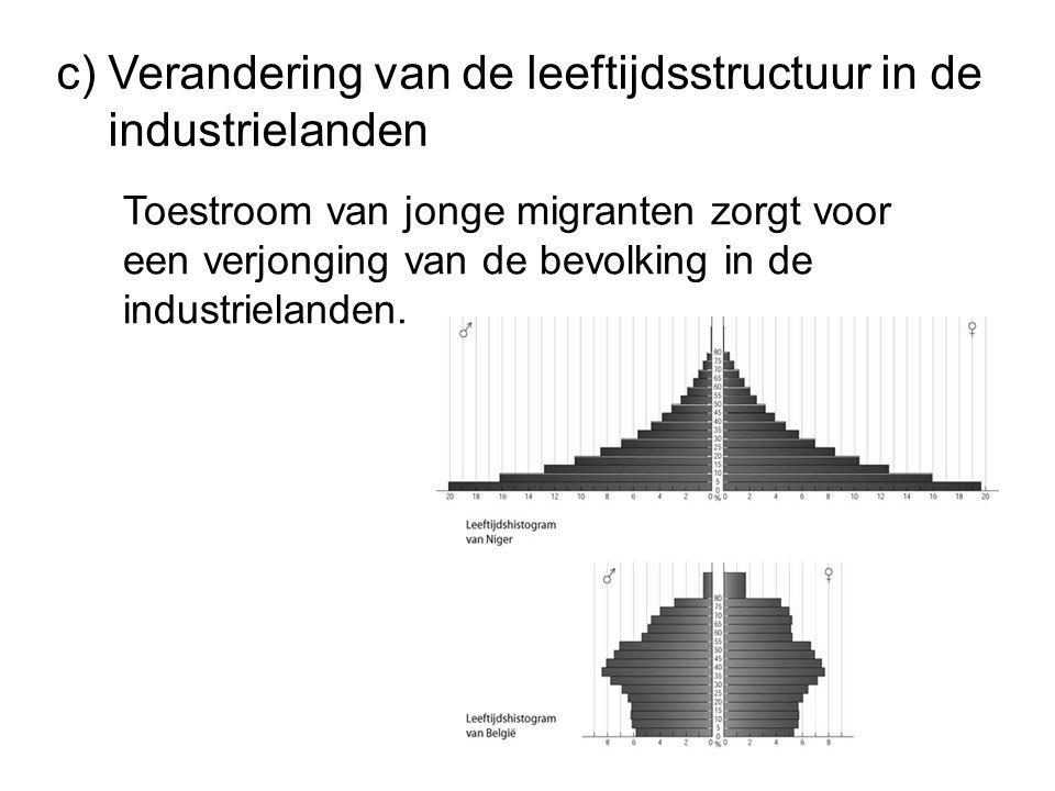 c) Verandering van de leeftijdsstructuur in de industrielanden Toestroom van jonge migranten zorgt voor een verjonging van de bevolking in de industrielanden.