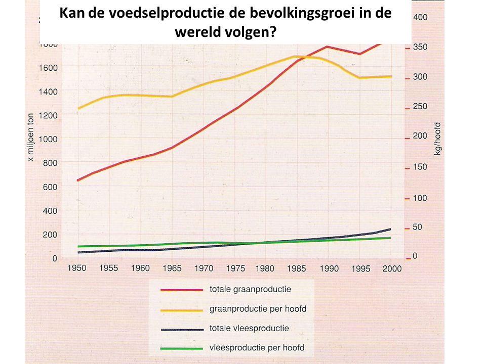 Er is wereldwijd een sterke toename van de voedselproductie, maar door de snelle bevolkingsgroei is de toename per inwoner niet zo groot.