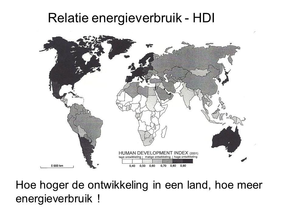 Relatie energieverbruik - HDI Hoe hoger de ontwikkeling in een land, hoe meer energieverbruik !
