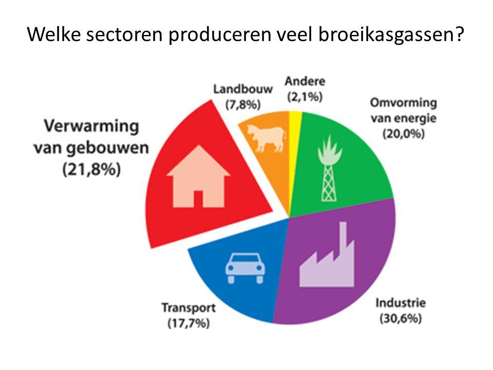 Welke sectoren produceren veel broeikasgassen?