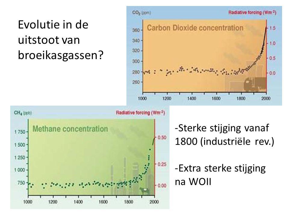 Evolutie in de uitstoot van broeikasgassen.